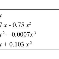 (PDF) Optimization of Inclusion Level of Castor Oil Bean