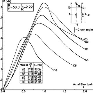 Plot of experimental axial compressive force, F, against