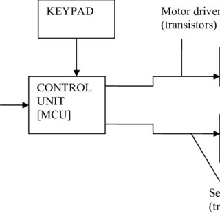 (PDF) Development of a Microcontroller Based Robotic Arm
