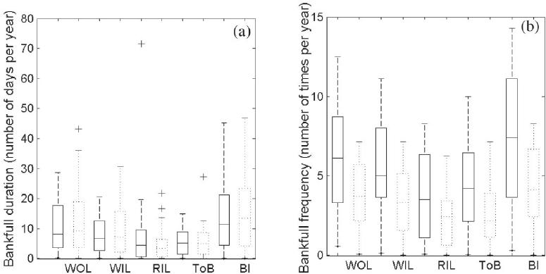 Box and whisker plots (lower quartile, median, upper