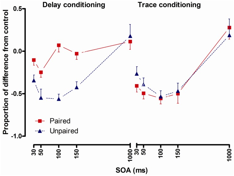 Startle reflexes following delay conditioning (left panel