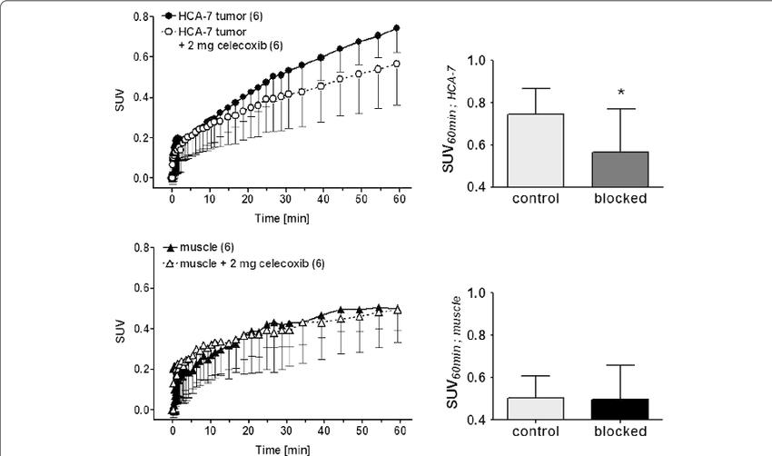 Left: analysis of PET imaging-derived standardized uptake