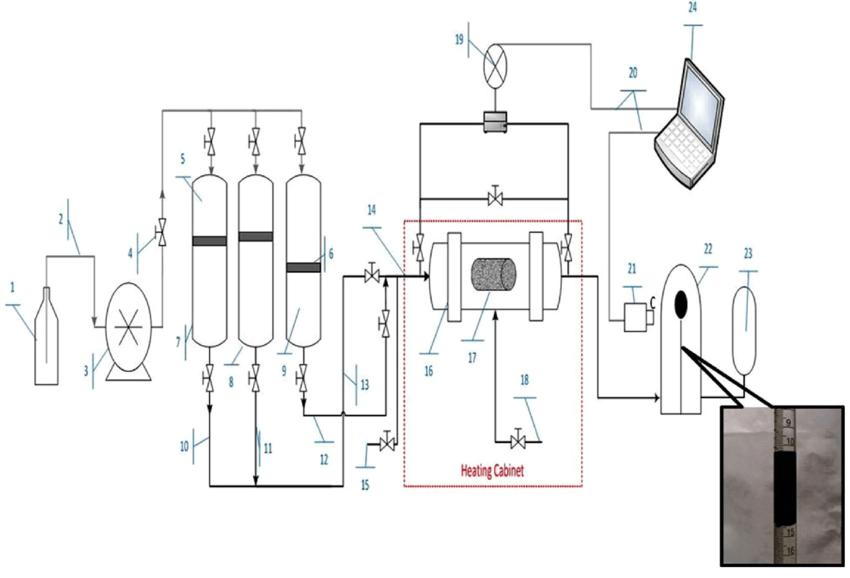 Experimental setup schematic 1 pump fluid (Exxol D60), 2