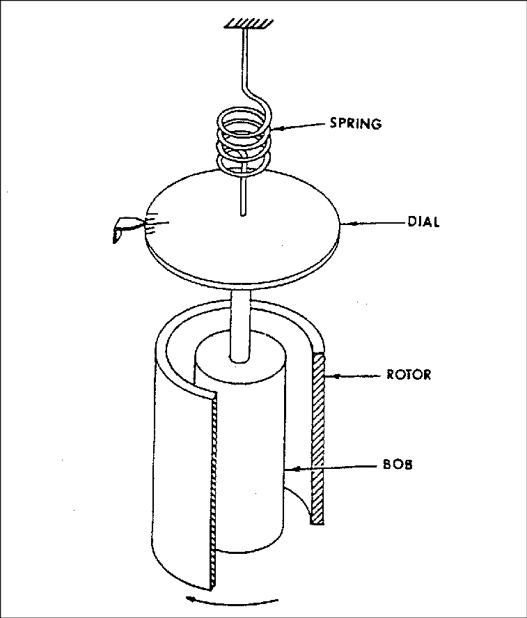 5: Schematic diagram of the rotational viscometer