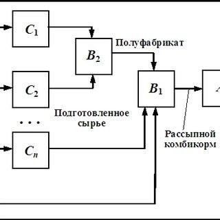 - Modular formula-feed plants Ottevanger (a source