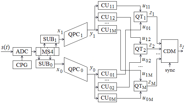 BLOCK DIAGRAM OF THE DIGITAL NONCOHERENT DEMODULATOR OF