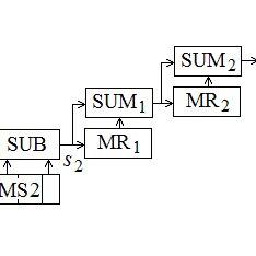 BLOCK DIAGRAM OF THE BASIC COHERENT RADIO SIGNAL