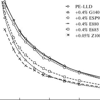 Apparent shear stress vs. apparent shear rate in blown