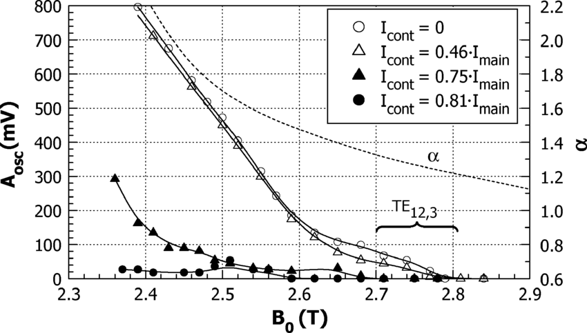 Amplitude of low-frequency oscillations A for different