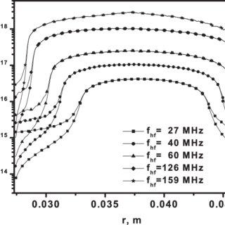 Self-bias potential, V dc , and plasma potential, V p
