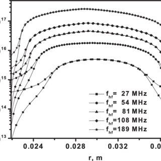 Figure 3. Self-bias potential, V dc , and plasma potential