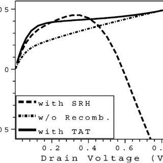 Drain current versus drain voltage for a realistic 50-nm