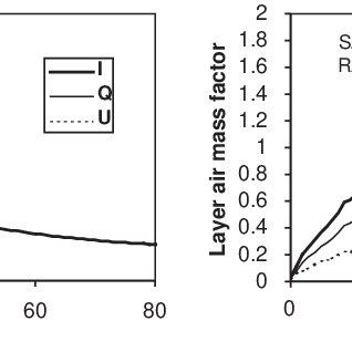 (PDF) Linearized vector radiative transfer model MCC++ for