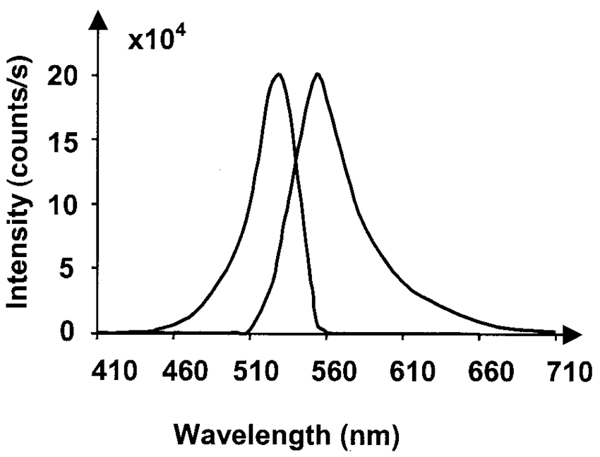 Excitation and emission spectra of a 10 8-M solution of