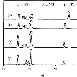 (PDF) Phase transformations in Ti6Al4V- x H alloys