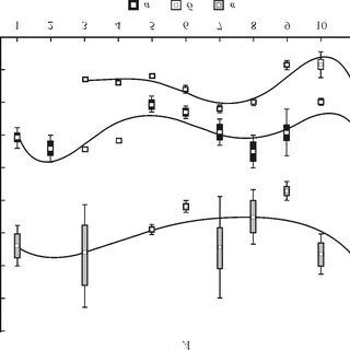 FTIR spectrum of the methanol extracts ( B ) in KBr pellet