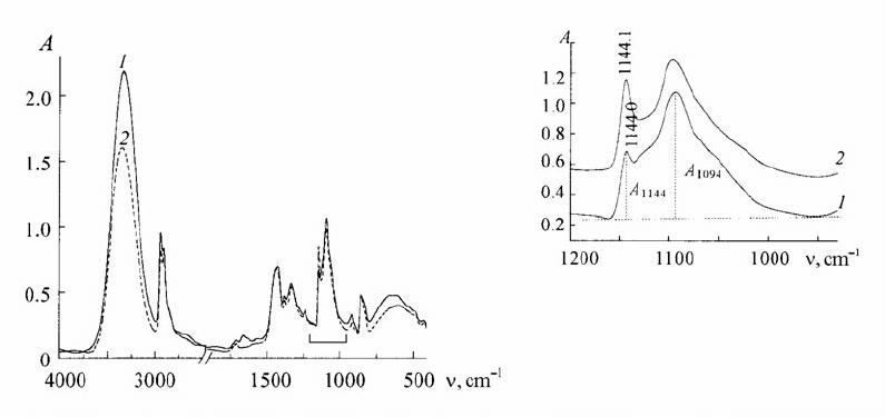IR spectra of poly(vinyl alcohol) film poured from aqueous