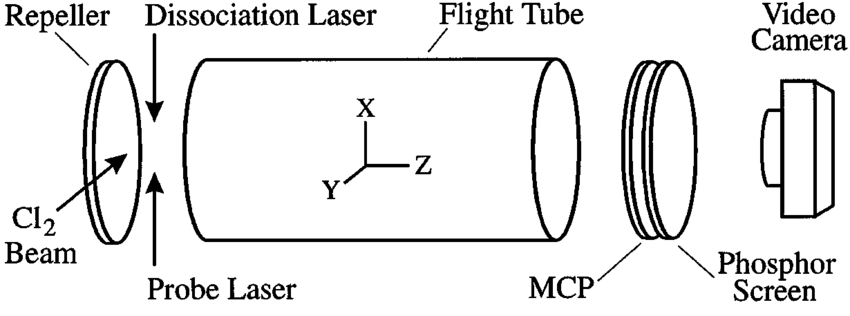 Schematic of experimental apparatus. The Cartesian axis