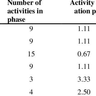 CRISP-MED-DM 3 rd phase tasks and activities. Enhan ced