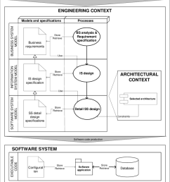 traditional information system engineering process  [ 850 x 973 Pixel ]