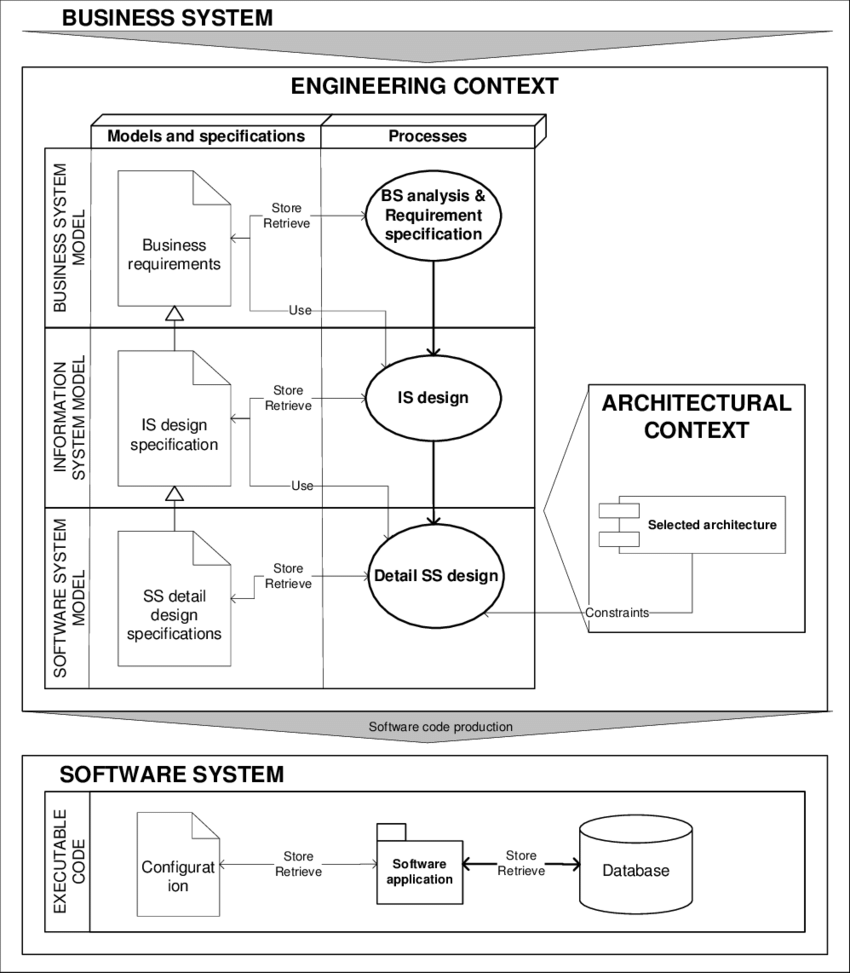 hight resolution of traditional information system engineering process