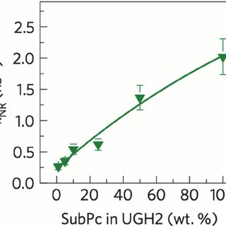 (a) Temperature dependence of singlet exciton diffusion