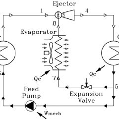 (PDF) Investigation of an experimental ejector