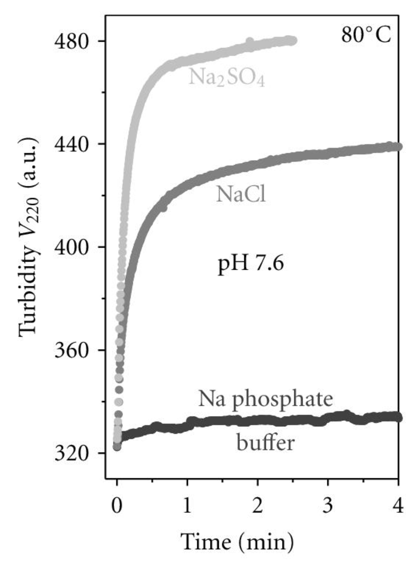 Effects of Na salts on thermal stability of VLDL. VLDL