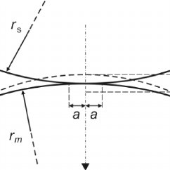 A rigid sphere in contact with an elastic half-space