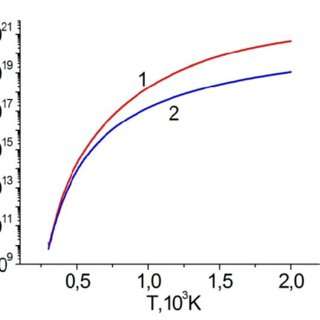 Temperature dependences of the electrical conductivity of