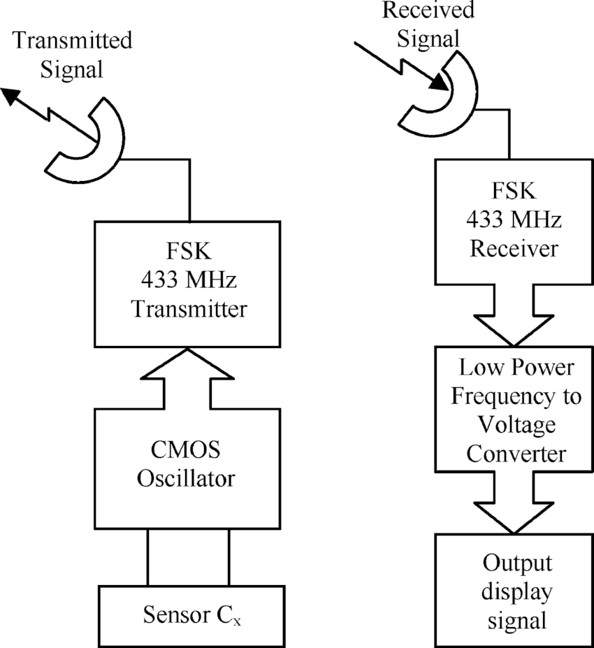 Block diagram of the interface, transmitter, and receiver