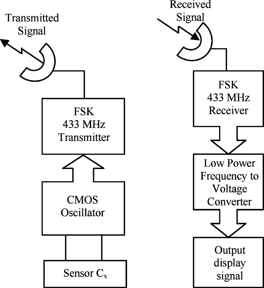 hight resolution of block diagram of the interface transmitter and receiver circuits