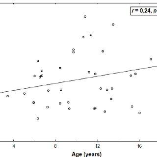 (PDF) Opposite Associations of Plasma Homoarginine and