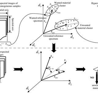 (PDF) Data Processing Method Applying Principal Component