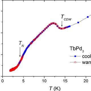 (Color online) Heat capacity vs temperature (blue dots