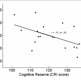 (PDF) High Cognitive Reserve is associated with a reduced
