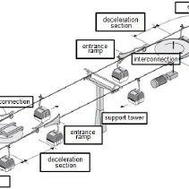 (PDF) Design of a methodology for a SCADA expert system