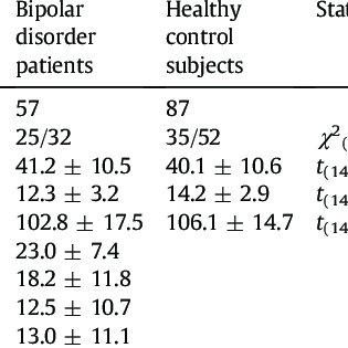 (PDF) Disturbed resting state EEG synchronization in