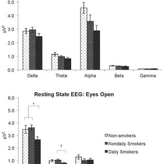 (PDF) Resting-state EEG, Impulsiveness, and Personality in