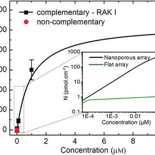 (PDF) Ultra-High-Density 3D DNA Arrays within Nanoporous
