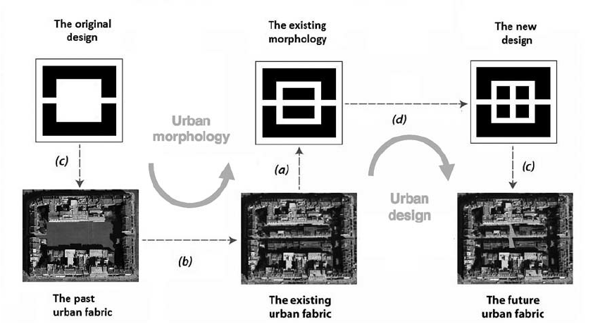 The framework extended to depict past, present and future