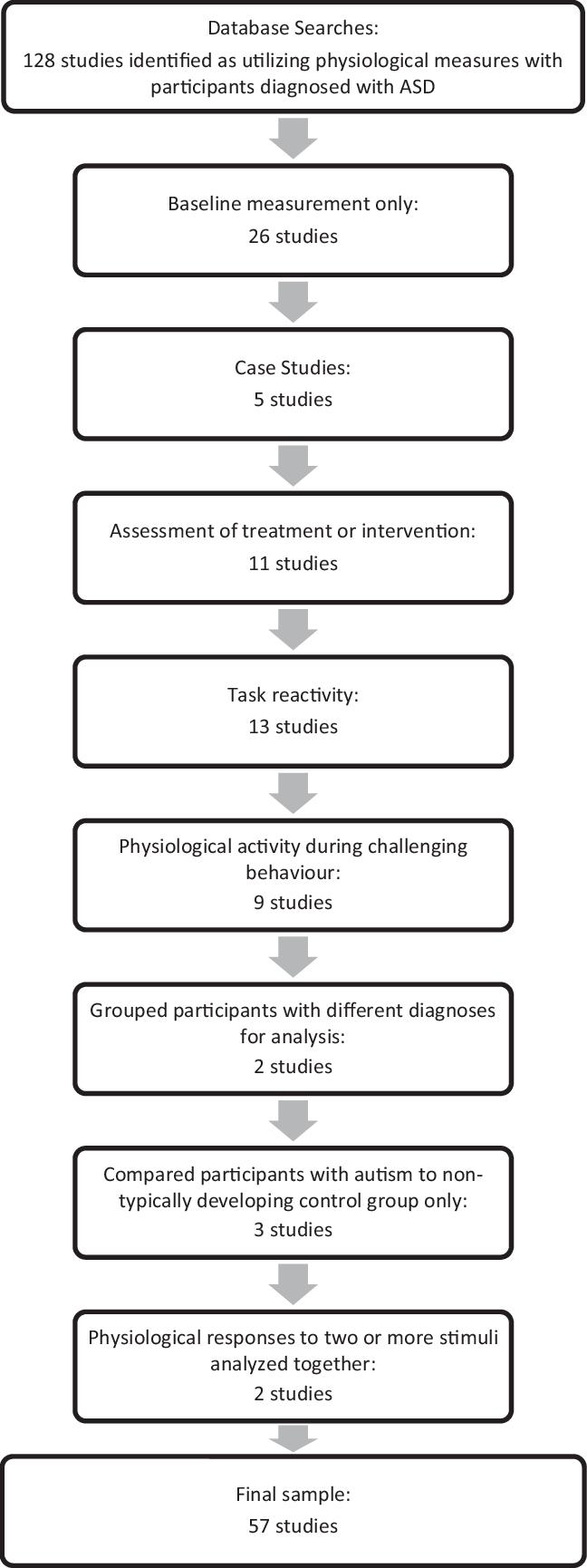 Flow diagram showing inclusion/exclusion of studies