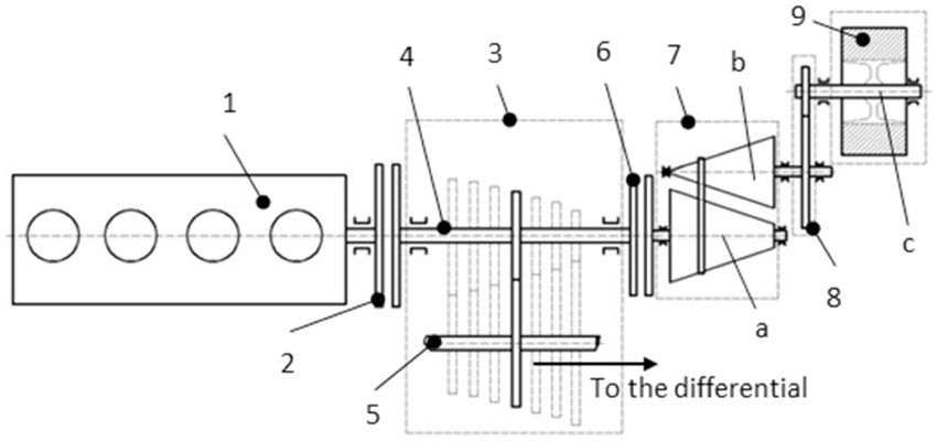 HSF Hybrid system powertrain layout (section) 1-ICE 2-ICE