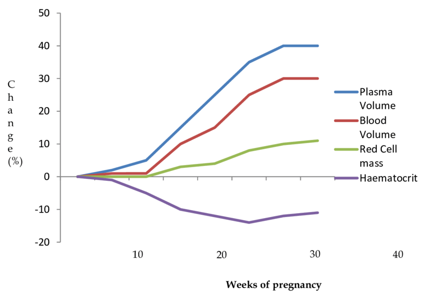 Graphical representation of haematological changes in