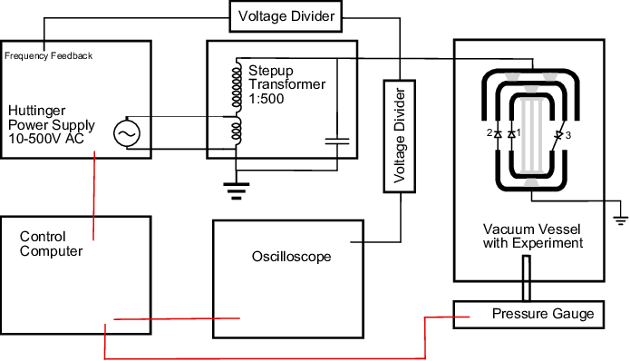 Schematic of the physical setup for the conditioning with