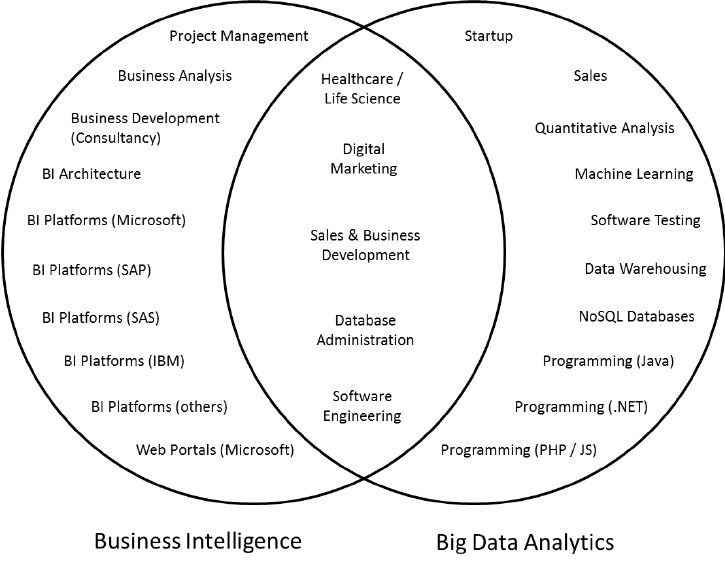 Similarities and differences in BI and BD areas of
