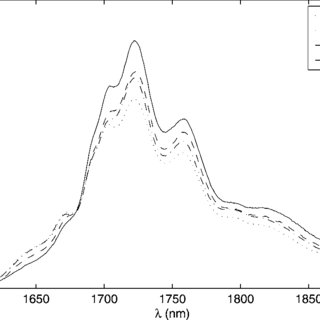 Absorption spectra of different hydrocarbons and water