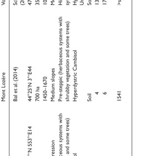 General biotic and abiotic characteristics of the various