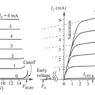 Symbols and nomenclatures of (a) n-p-n transistor and (b