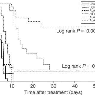 (PDF) Enhanced effects of aminolaevulinic acid-based